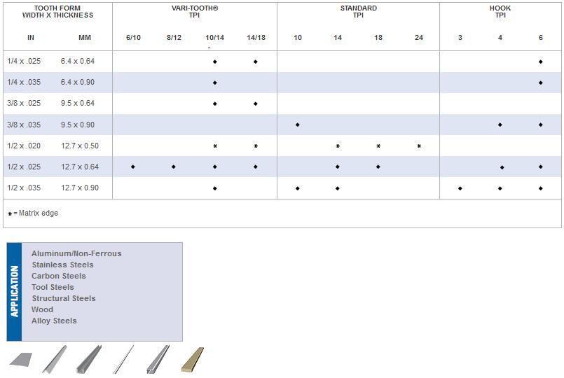 LENOX Diemaster Bandsaw Specifications