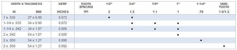 LENOX Woodmaster B Specifcations